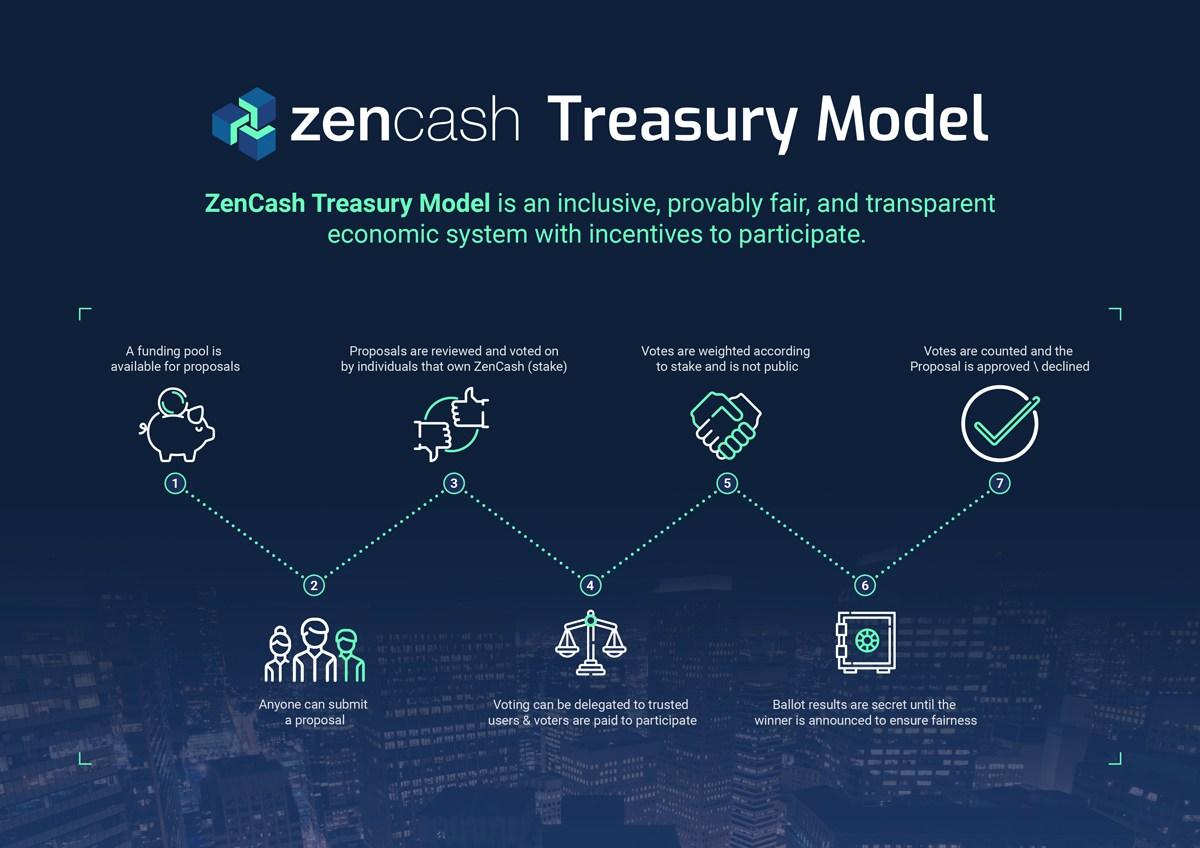 Zencash_treasury_model_JAN18-2-01