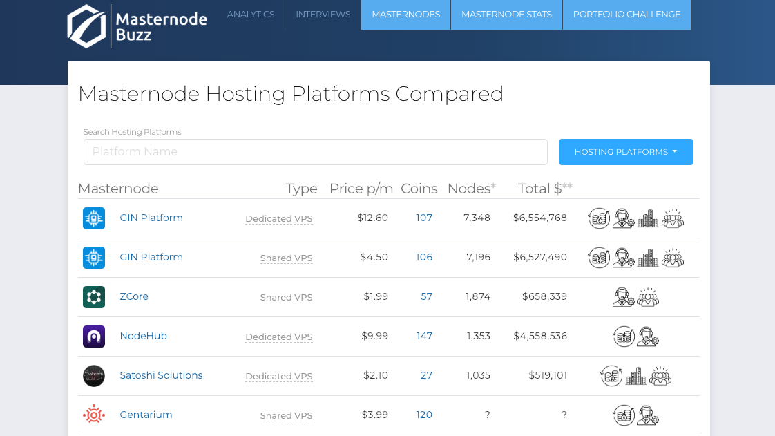 The Ultimate Masternode Hosting Comparison by Masternode Buzz