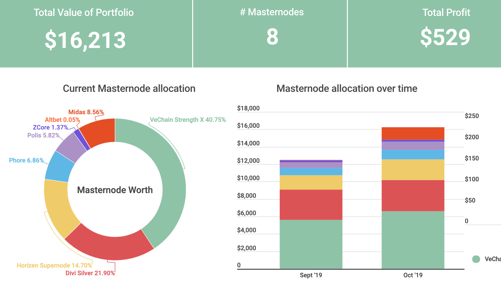 Masternode Portfolio October Update #REALROI