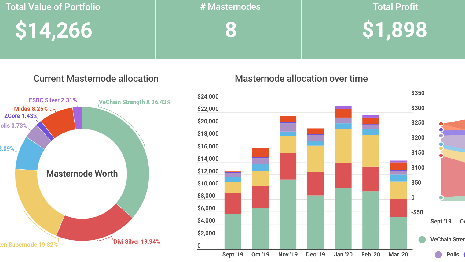 Masternode Portfolio March Update #REALROI