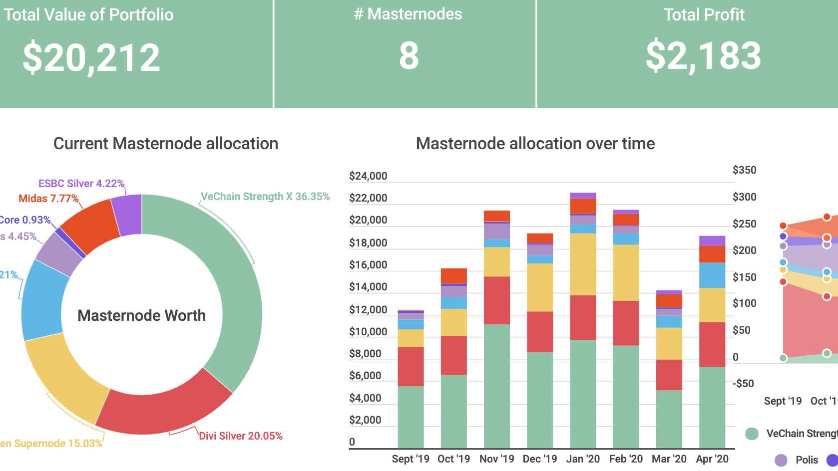 Masternode Portfolio April Update #REALROI