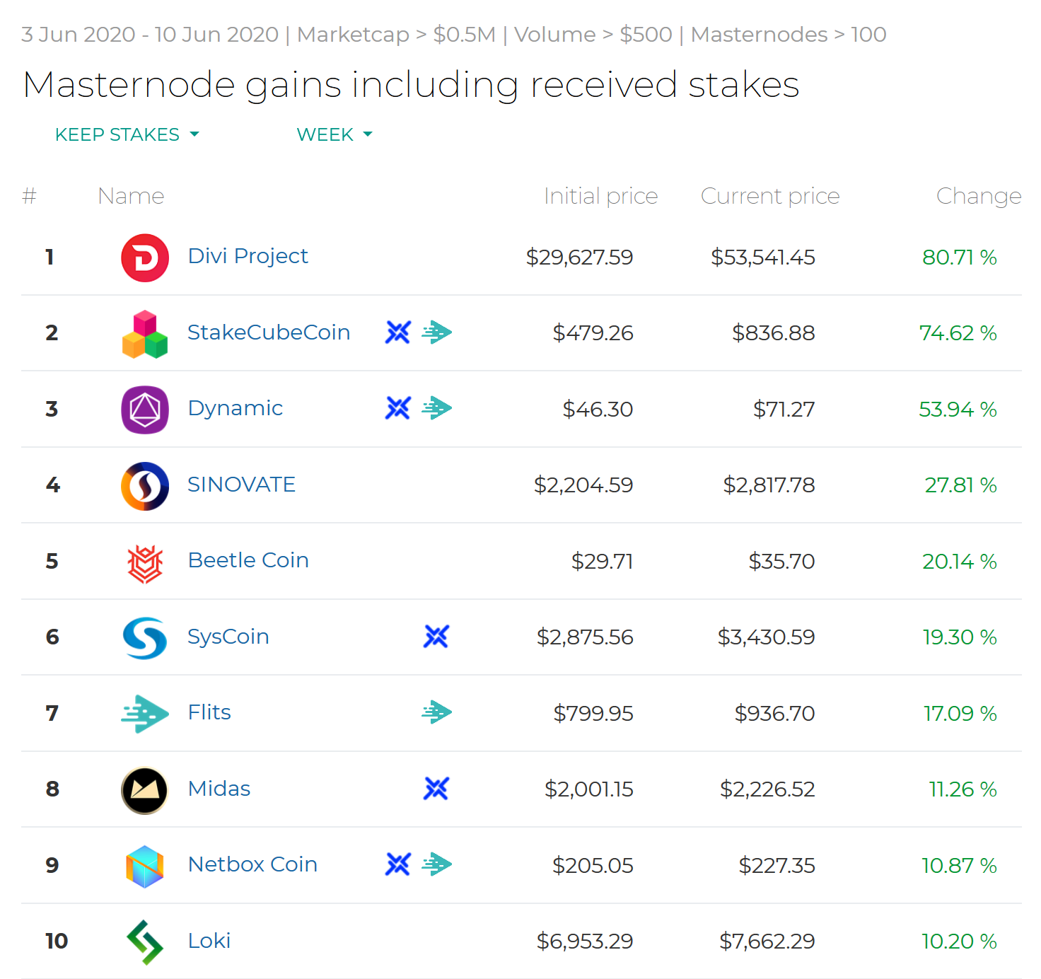 Screenshot_2020-06-10-Masternode-gains-including-received-stakes-2-