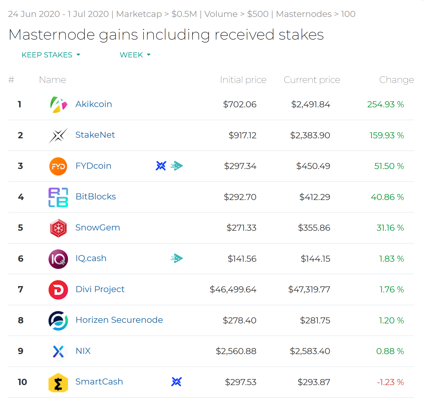 Best Performing Masternodes #Week26