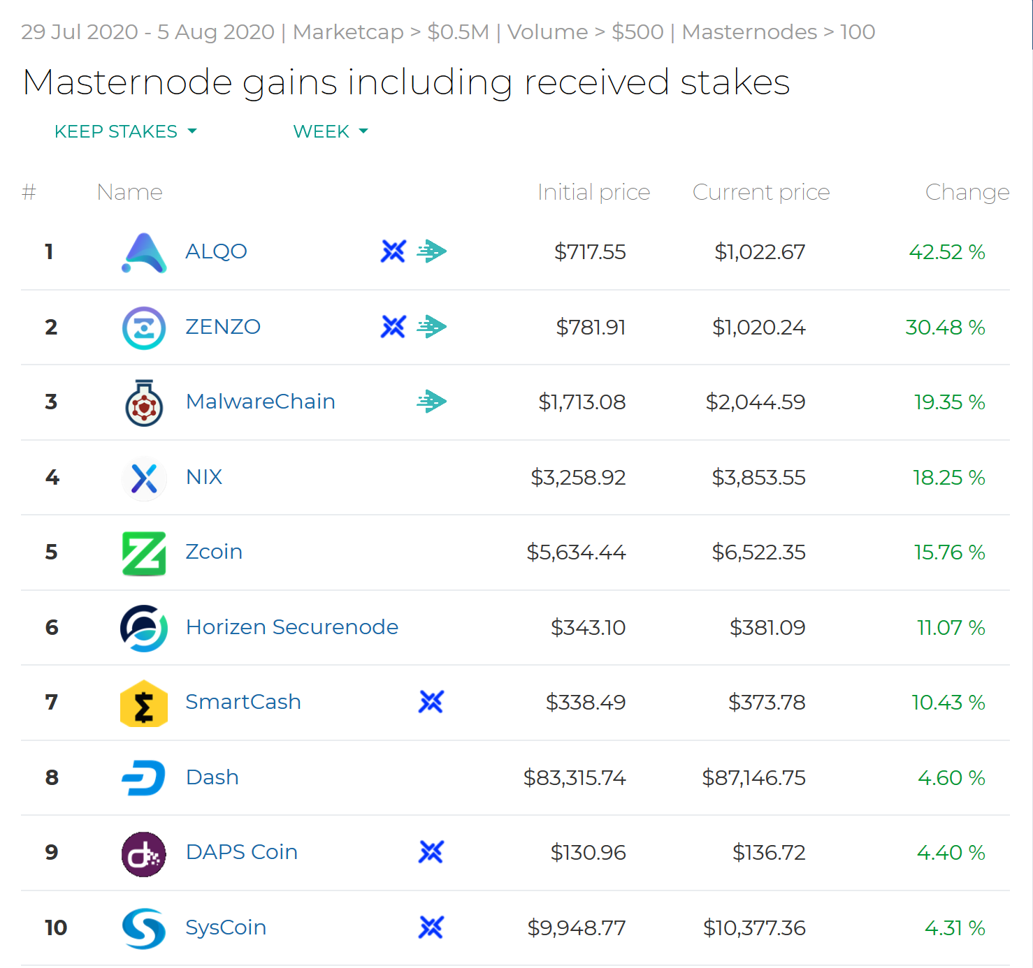 Screenshot_2020-08-05-Masternode-gains-including-received-stakes