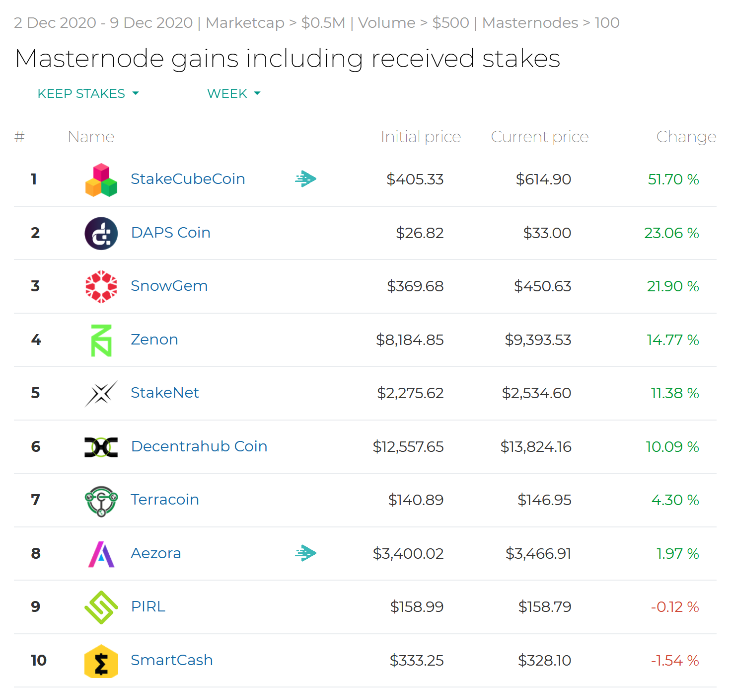 Screenshot_2020-12-09-Masternode-gains-including-received-stakes