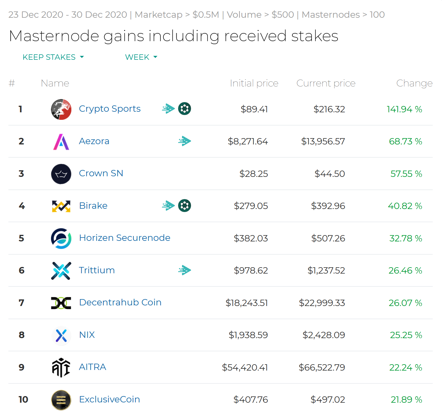 Screenshot_2020-12-30-Masternode-gains-including-received-stakes